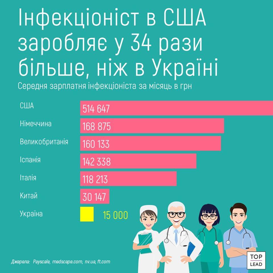 зарплата лікарів інфекціоністів у світі