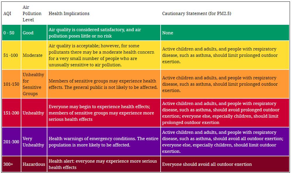 критерії оцінювання якості повітря