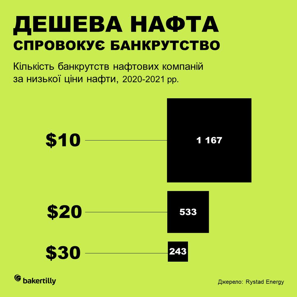 банкрутство нафтових компаній
