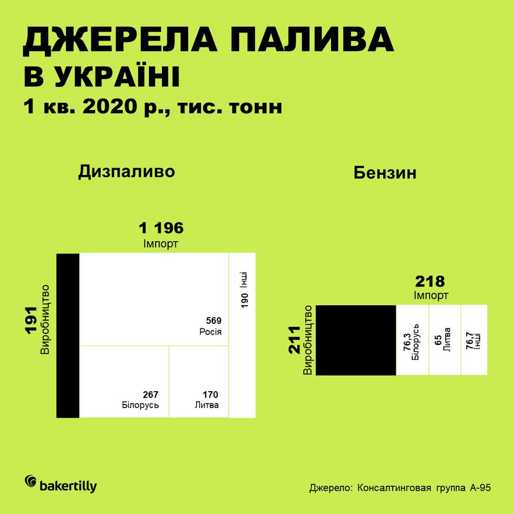 джерела палива в Україні