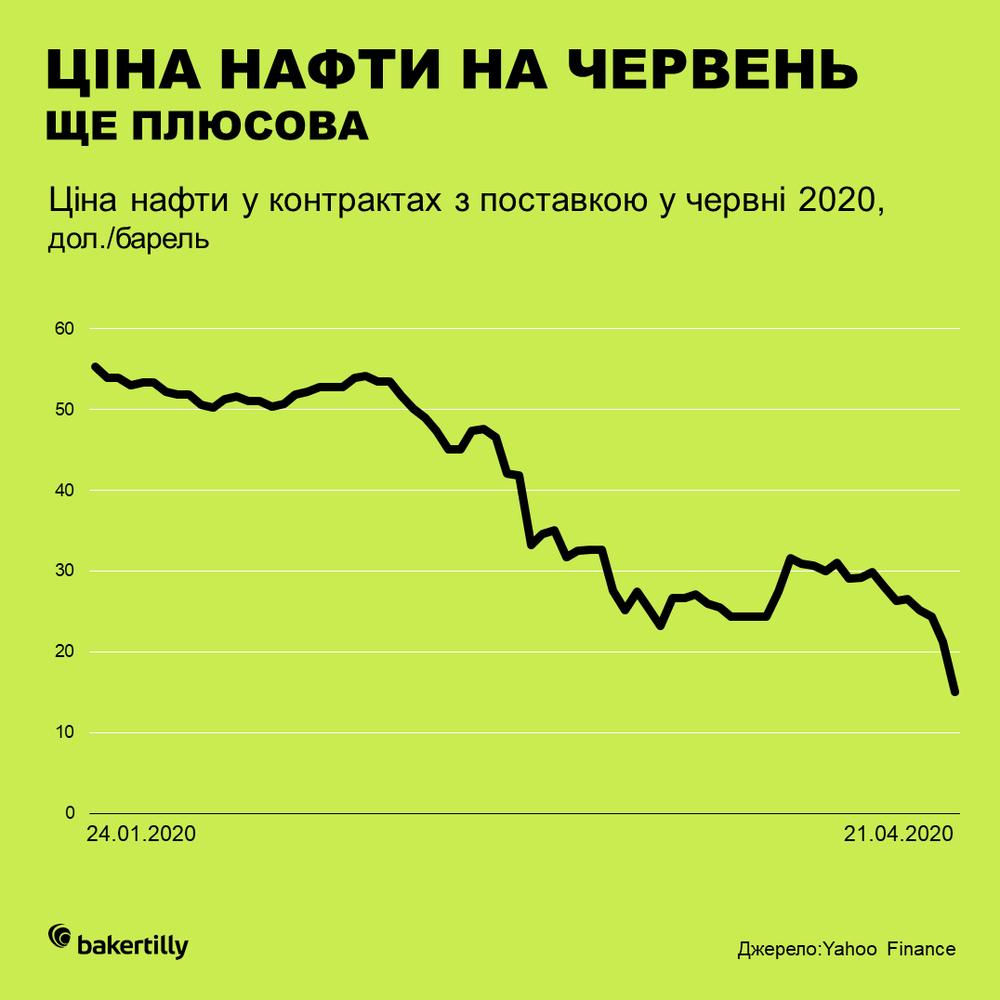 ціна нафти за контрактами на червень