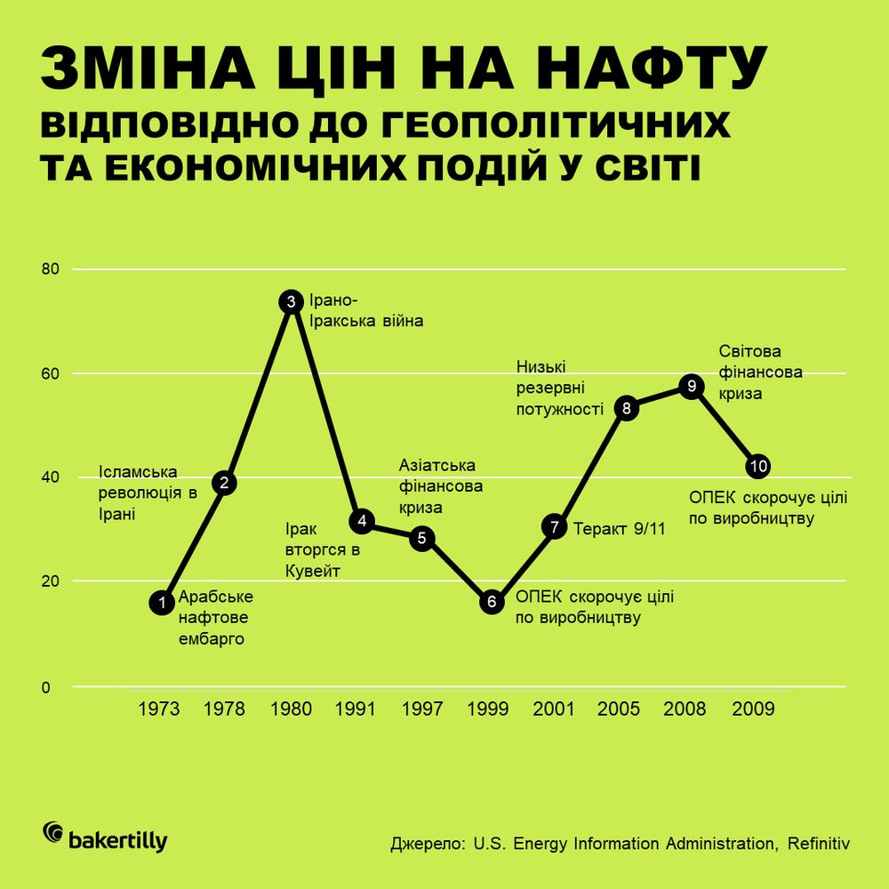 зміна цін на нафту та політика