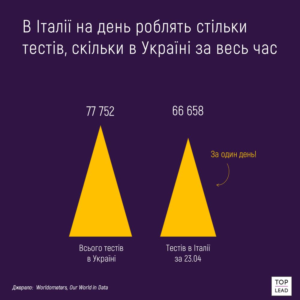 тести на коронавірус в Італії і в Україні