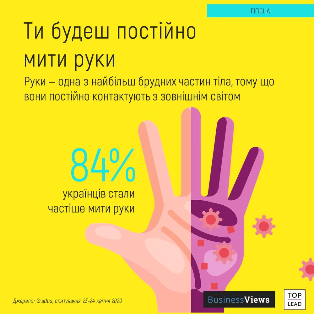 як часто люди миють руки