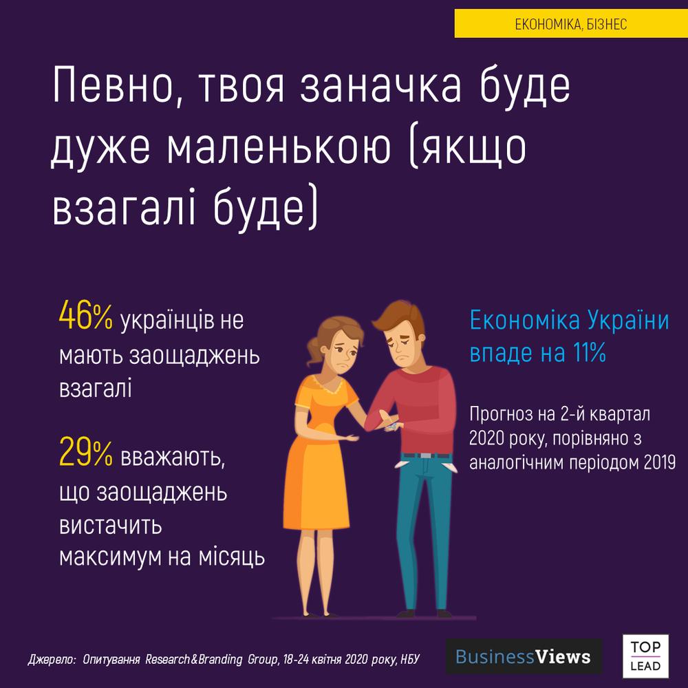 економіка України на карантині