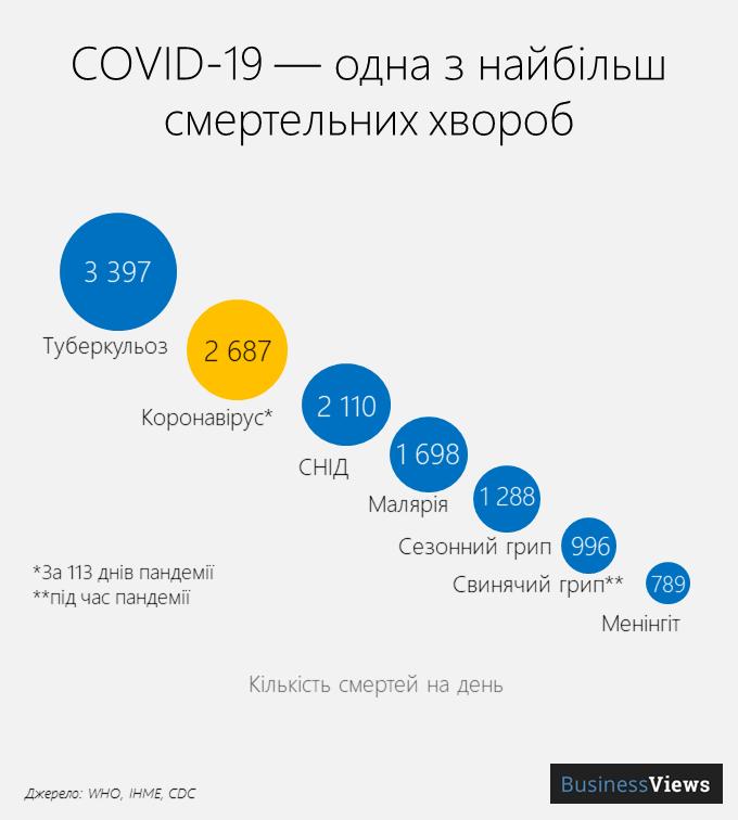 смерті від коронавіруса та інших хвороб
