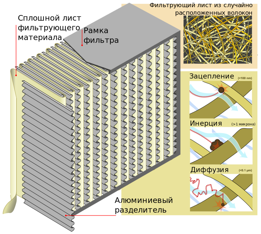 HEPA фільтр зсередини