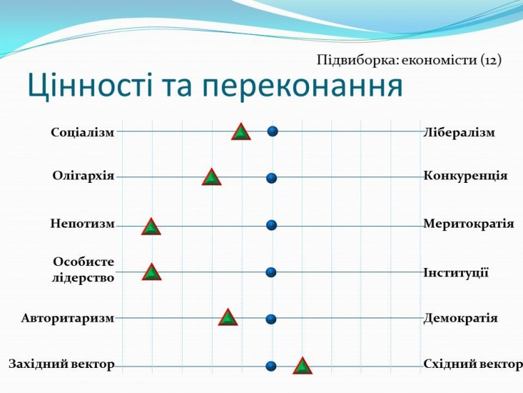цінності та переконання Володимира Зеленського