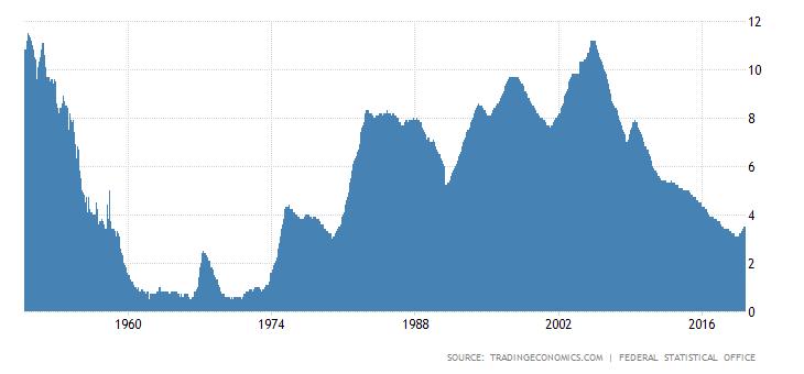 рівень безробіття у Німеччині