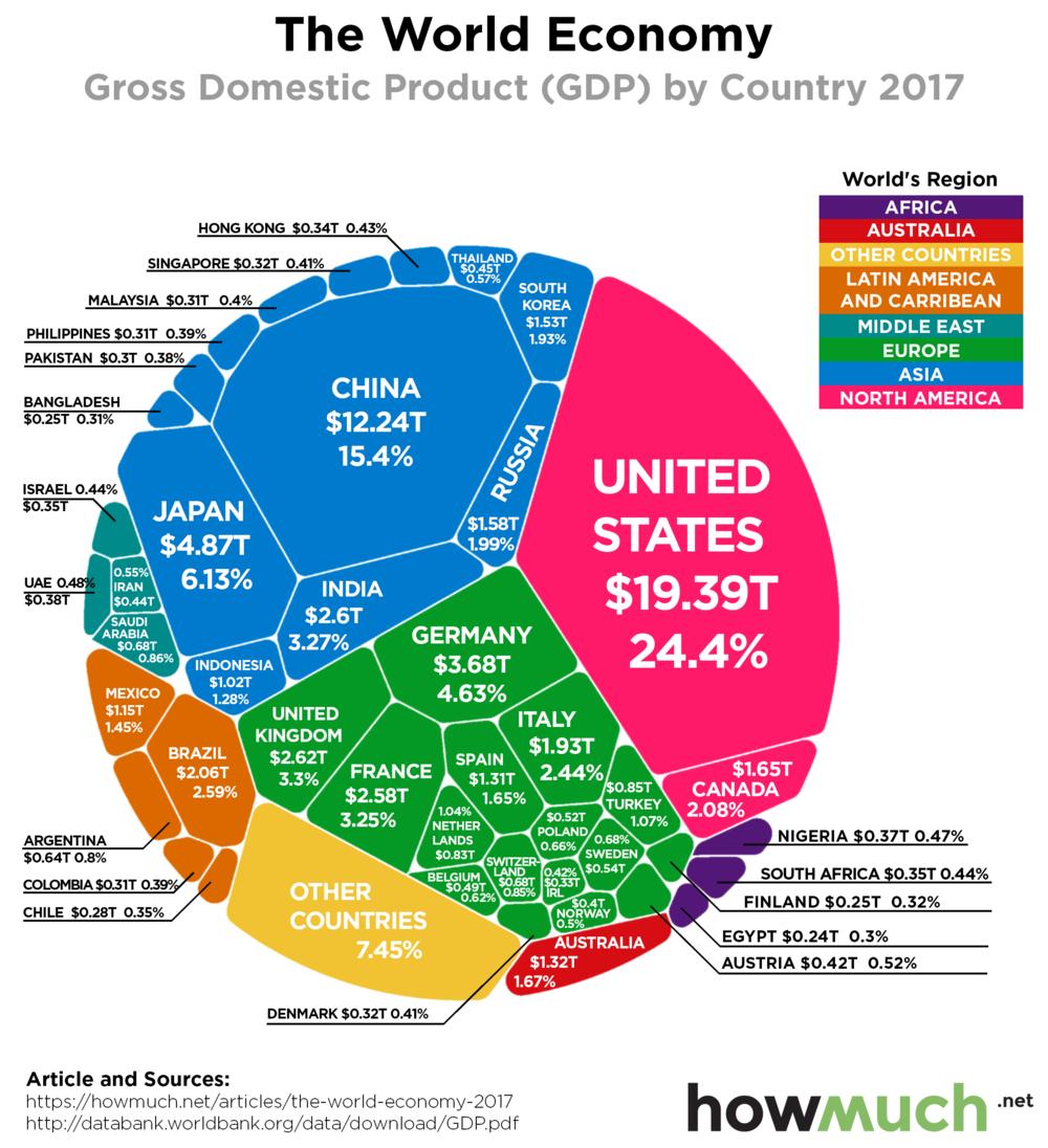 світовий ВВП за країнами