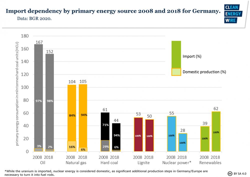 Німеччина залежна від імпорту енергоресурсів