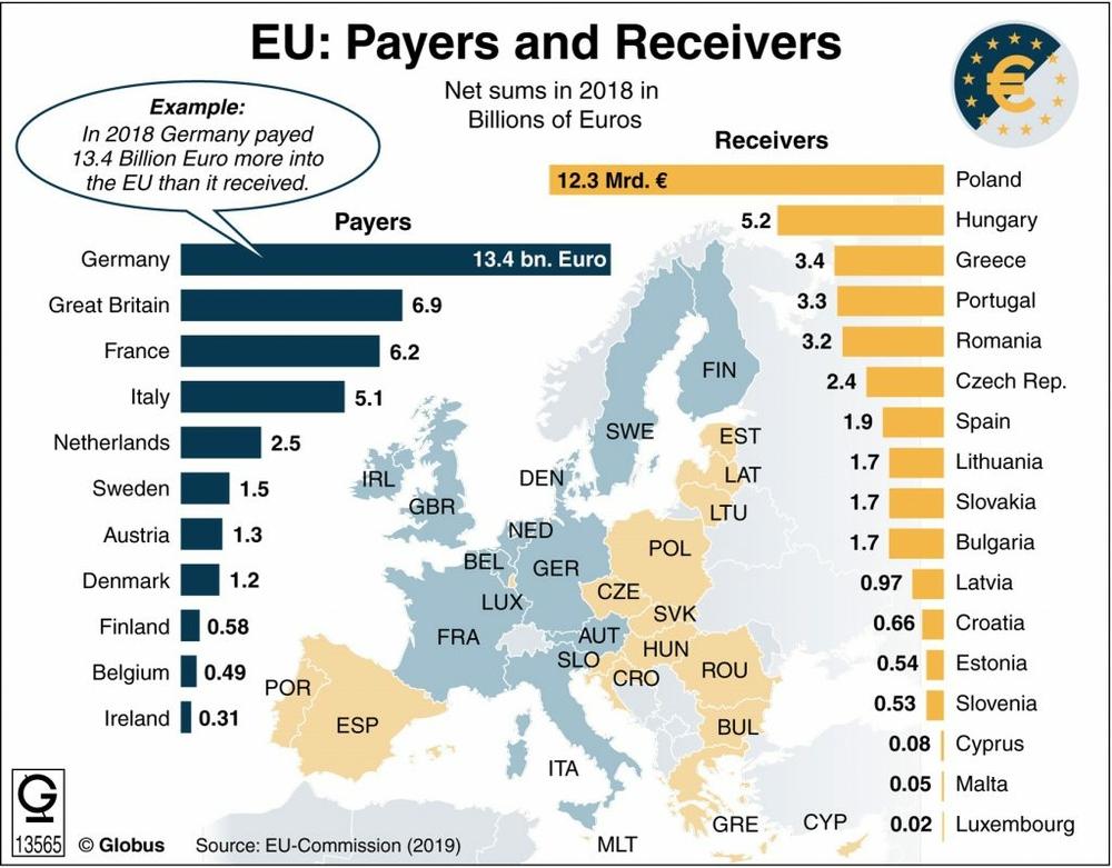 внески дол бюджету ЄС за країнами
