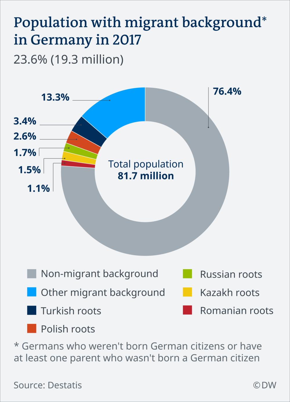 мігранти у Німеччині