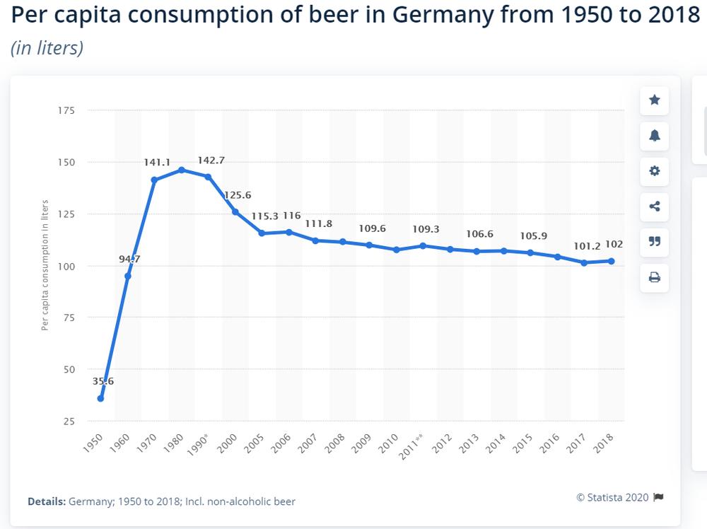 споживання пива у Німеччині