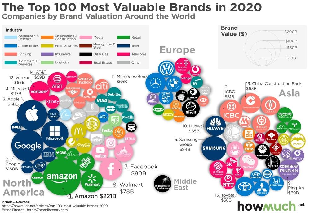 найдорожчі компанії у світі
