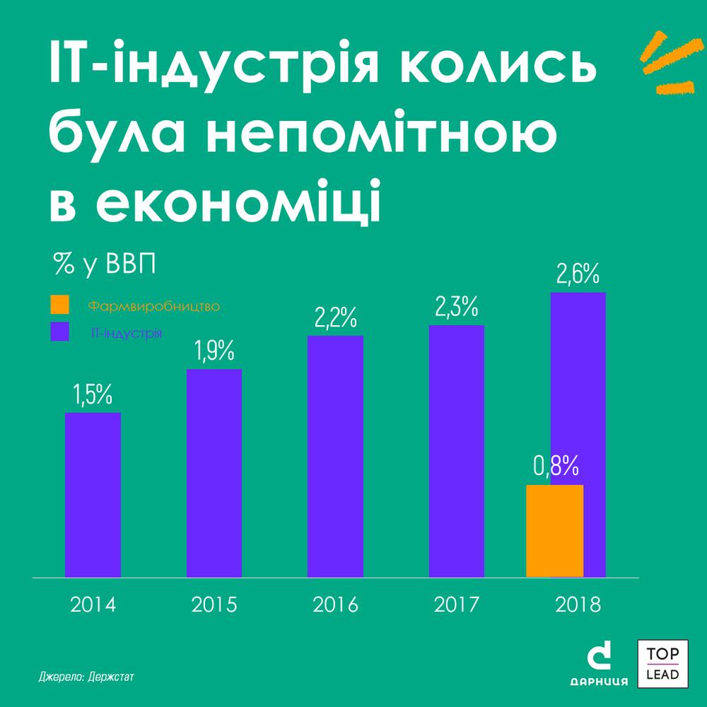 частка айті у ВВП