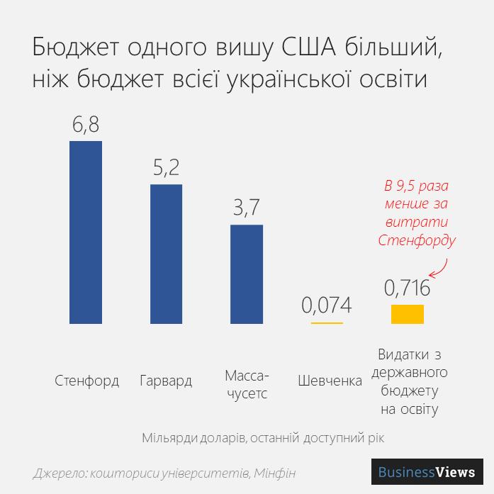 бюджет університетів в Україні та світі