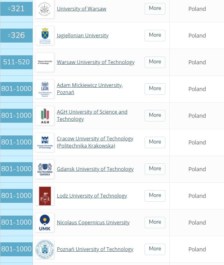 рейтинг університетів Польщі
