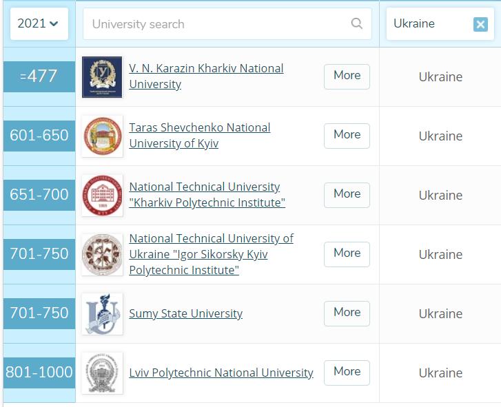 рейтинг університетів України