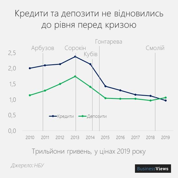 кредити та депозити в Україні