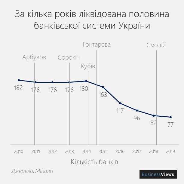 кількість банків в Україні