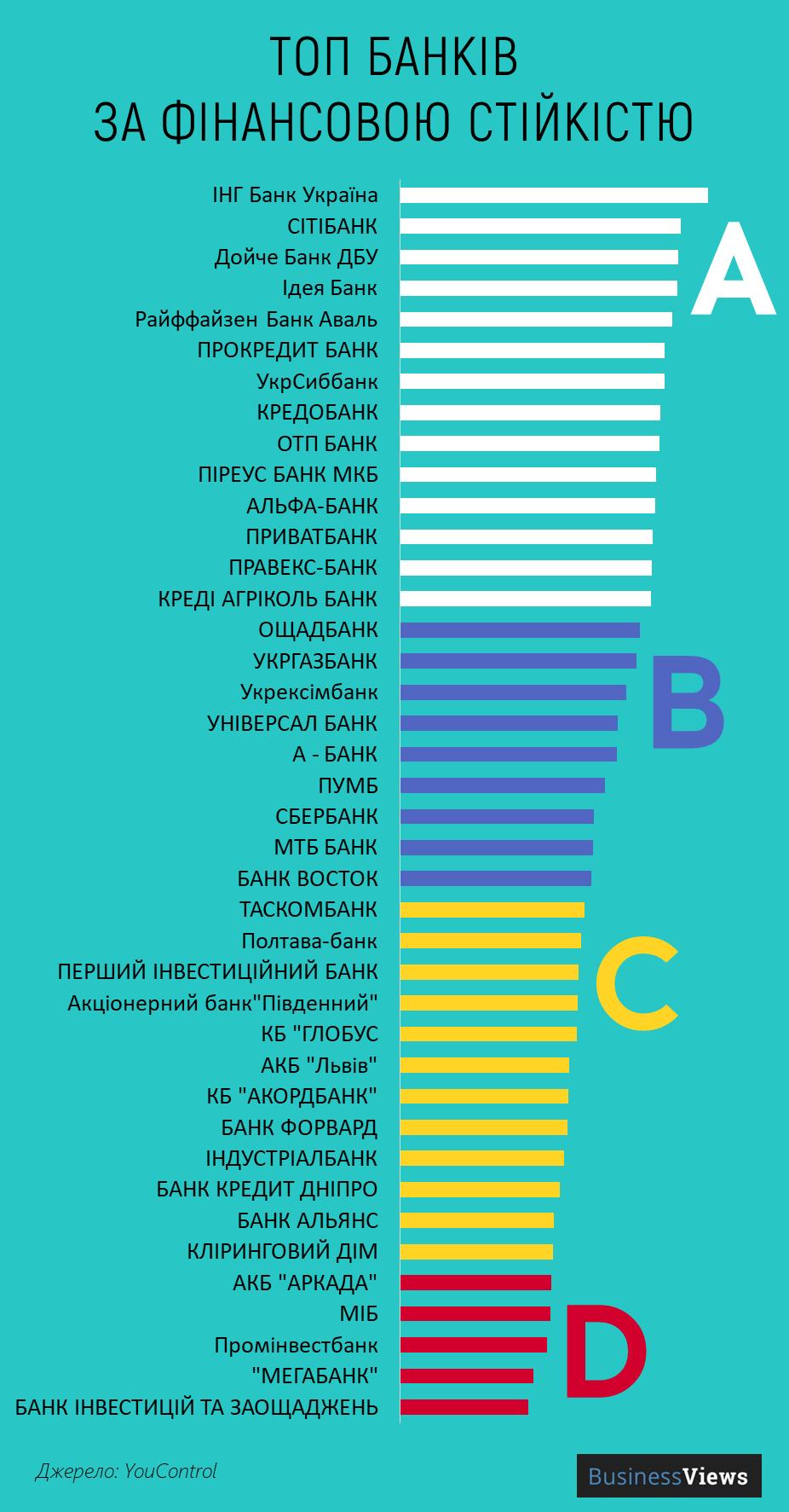рейтинг банків України