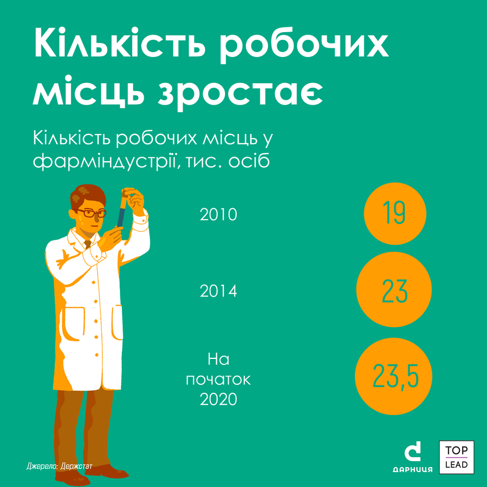 кількість робочих місць у фармацевтиці