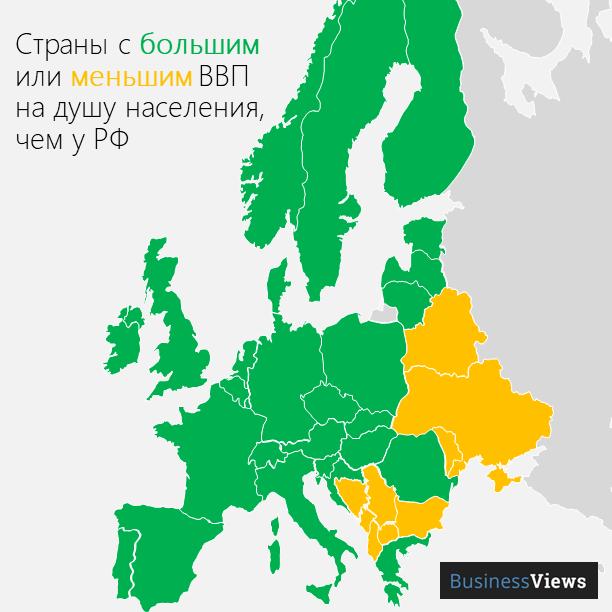 ВВП России в сравнении с другими странами