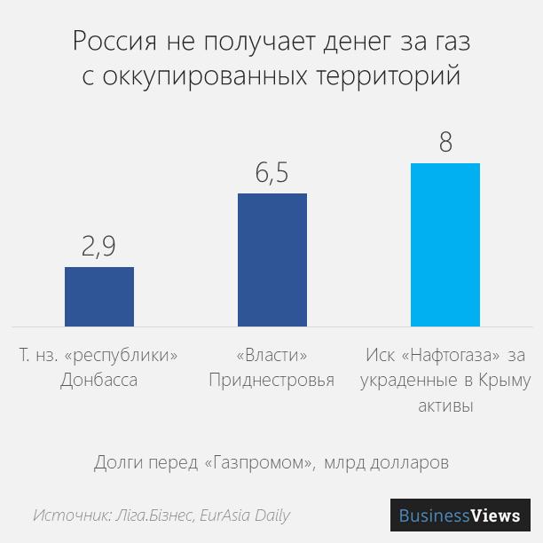 долги за газ преред Газпромом