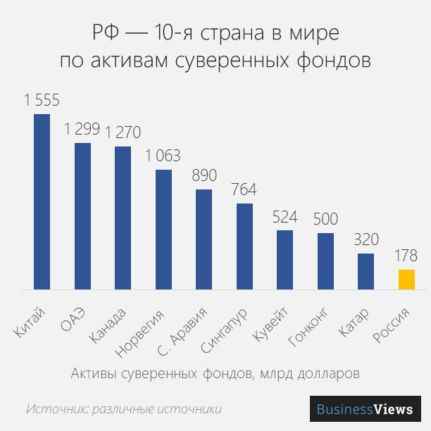 фонд нациыонального благосостояния России