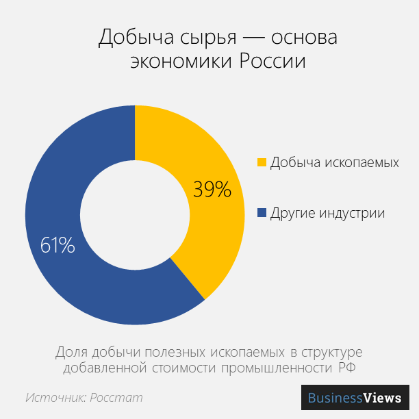 структура экономики России