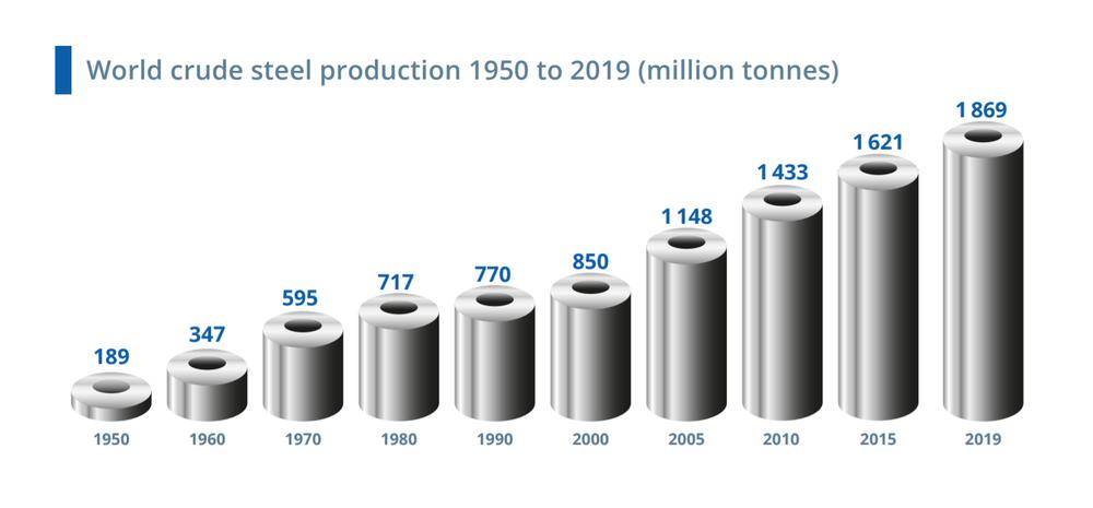 виробництво сталі у світі