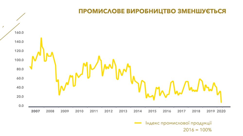 динаміка промислового виробництва в Україні