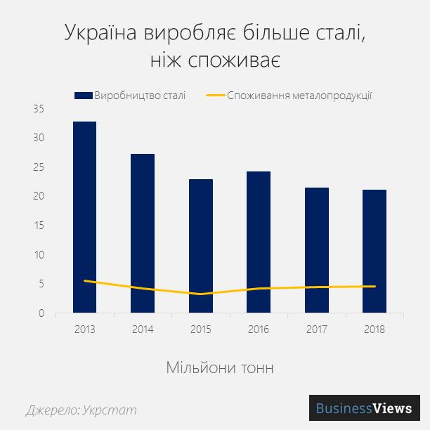 виробництво та споживання сталі в Україні