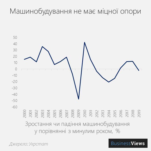 динаміка машинобудування України