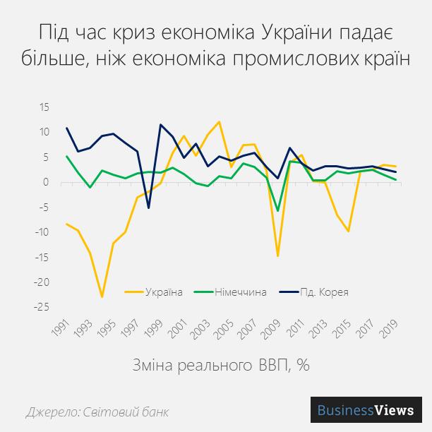 зміна ВВП України
