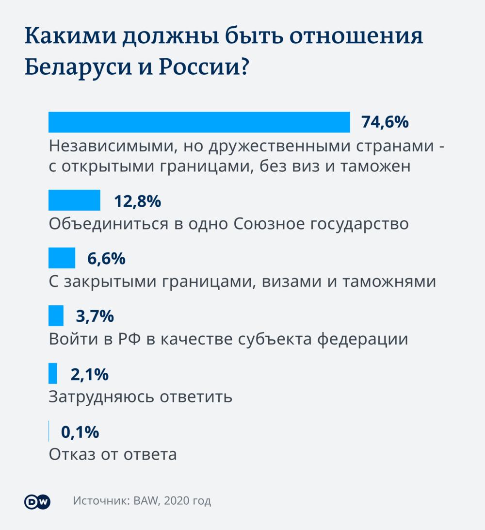 Объединение Беларуси и России