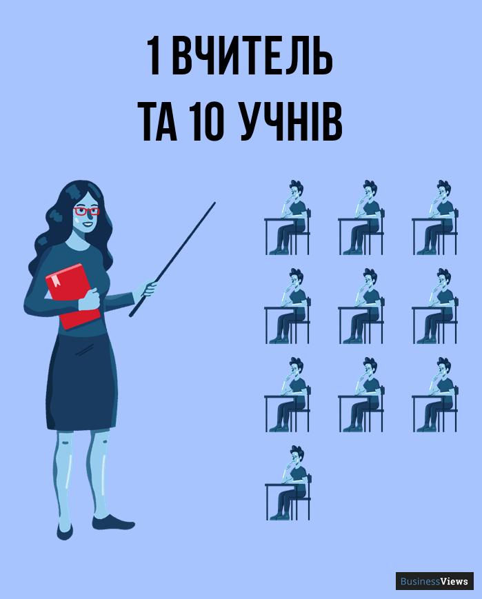 кількість вчителів в Україні