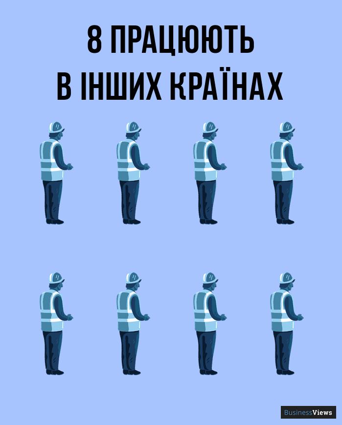 скільки в Україні емігрантів
