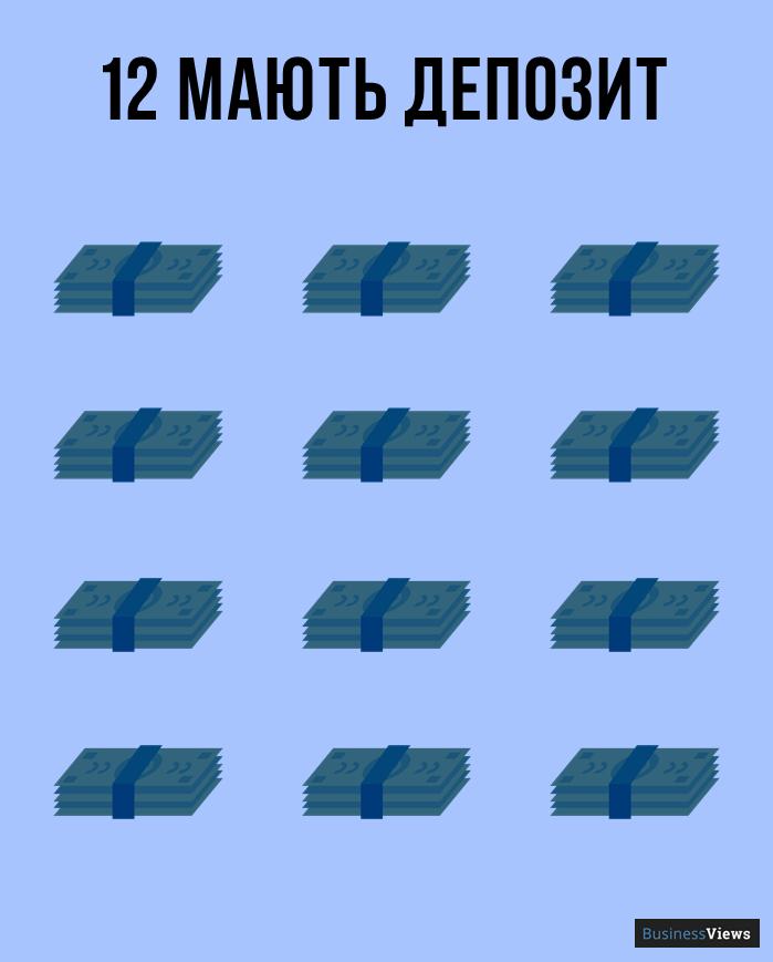 скільки українців мають депозити