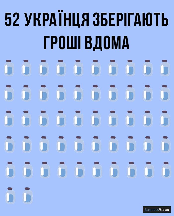 скільки українців зберігають гроші вдома