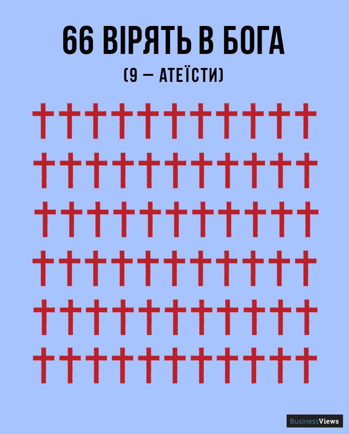 скільки українців вірять в бога