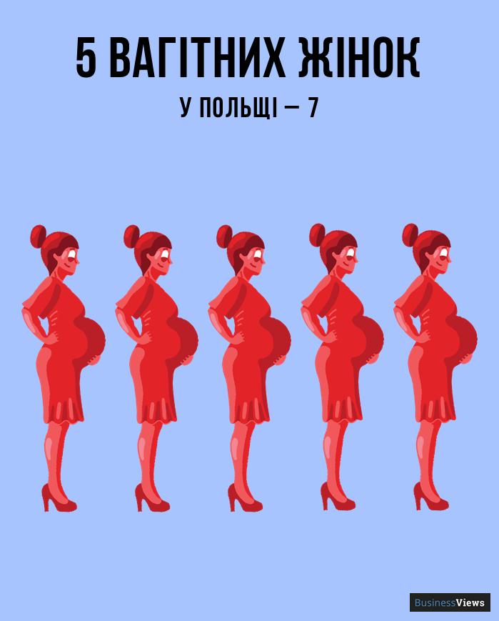 скільки вагітних жінок в Україні