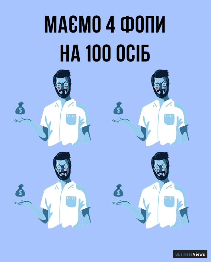 кількість фопів в Україні
