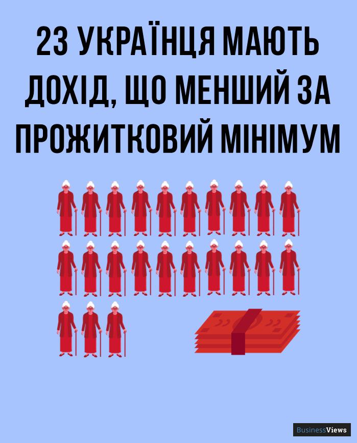 скільки українців бідні