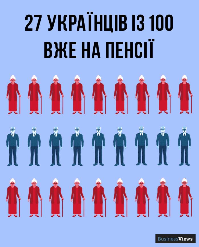 скільки українців на пенсії