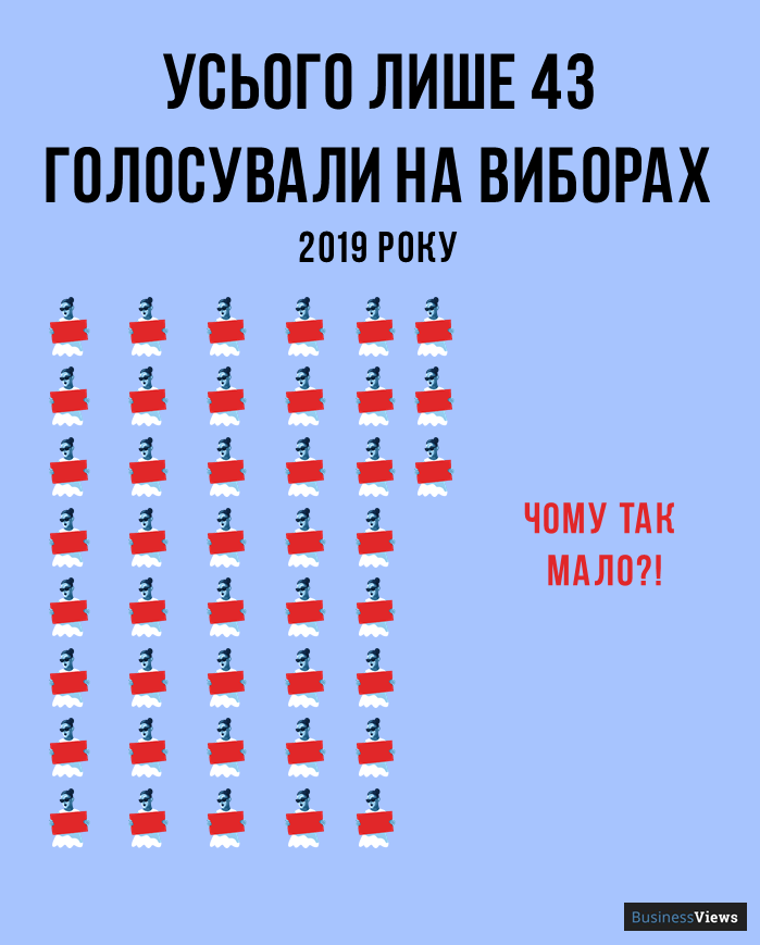 скільки Українців голосували на виборах