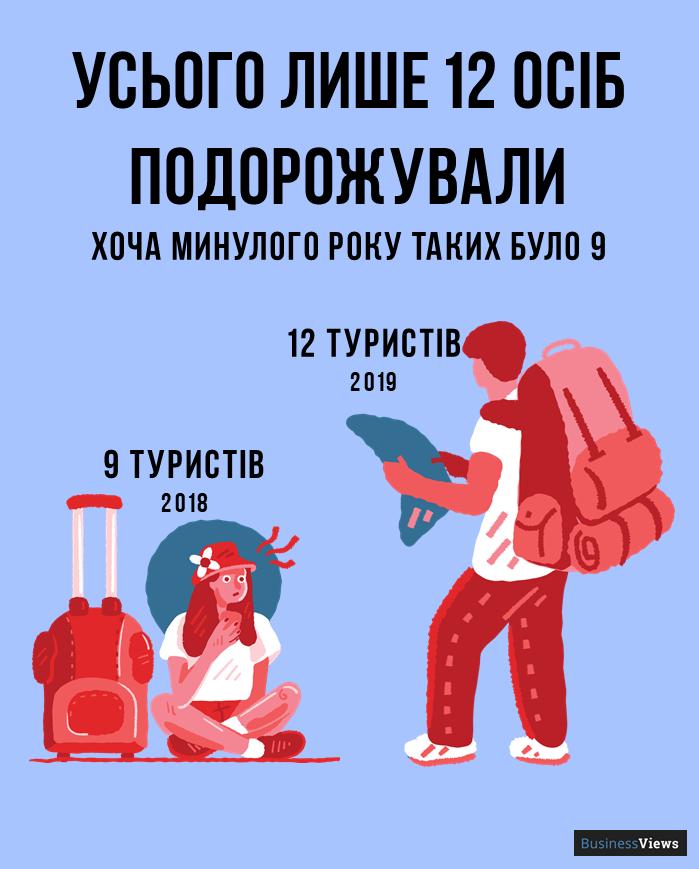 скільки в Україні туристів