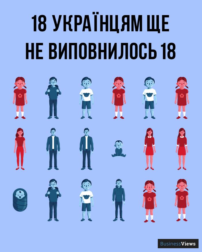 скільки в Україні неповнолітніх