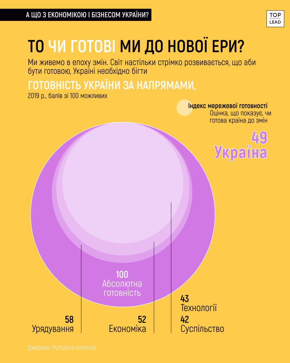 конкурентосопосбность экономики Украины